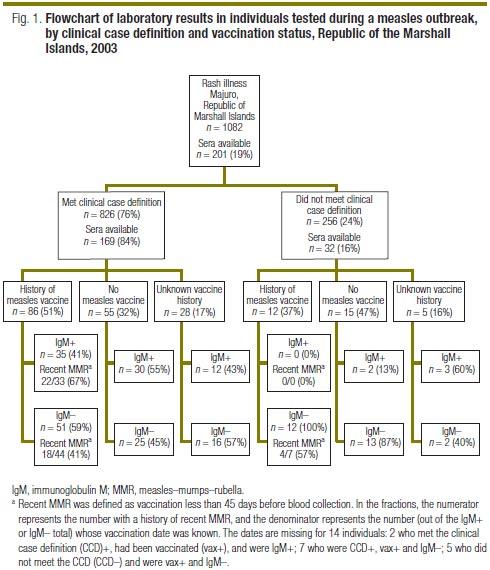 Saúde Pública - Laboratory confirmation of measles in