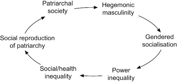 patriarchy as cause of gender inequality Gender inequality is perhaps one of the most debated topics in the modern world it plagues multiple societies - some in very obvious ways while others in more subtle ways sad as it is, our country is a country that has a severe level of gender inequality according to the 2015 human development.
