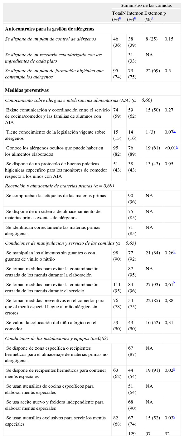 Sa de p blica gesti n del riesgo asociado a los al rgenos en los comedores escolares de la - Comedores escolares barcelona ...