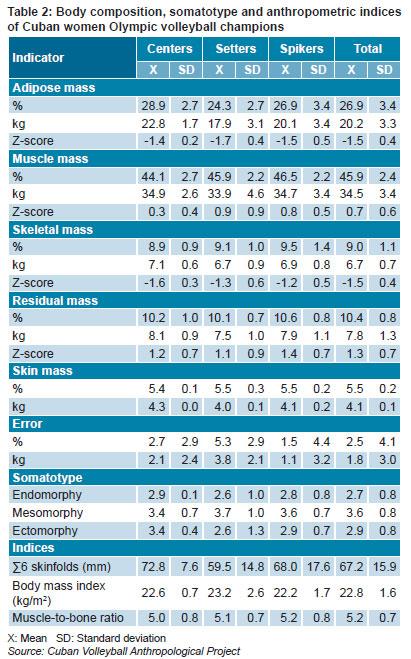 body fat percentage chart female