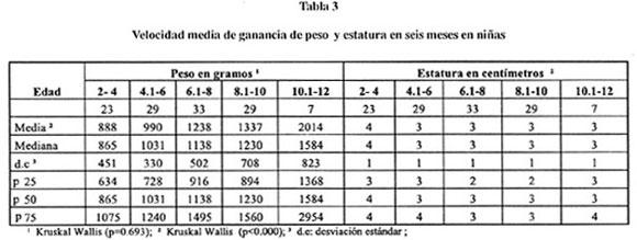 Sa de p blica velocidad media de ganancia de peso y estatura en ni os de 2 a 10 a os - Cuanto debe pesar un bebe de 4 meses ...