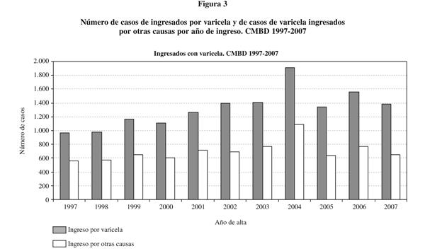 Saude Publica Epidemiologia De La Varicela En Espana En Los