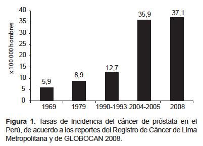 tabla psa de cáncer de próstata