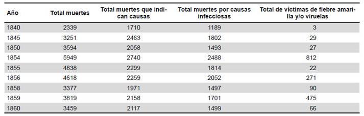 Saúde Pública - Mortalidad por epidemias y endemia según causas y ...