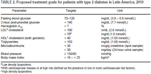 an analysis of the characteristics of the type 1 diabetes a medical issue European populations: a systematic review and meta‐analysis  insulin  degludec/insulin aspart once daily in type 2 diabetes: a comparison of simple or  stepwise  optimizing titration may facilitate better disease management by  healthcare  patient characteristics and early use of insulin in patients with type  2 diabetes.