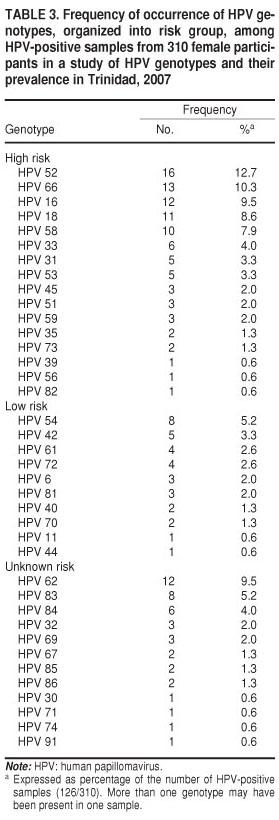 Human papillomavirus type HPV detecție tipuri cu risc crescut + genotipare extinsă - Synevo