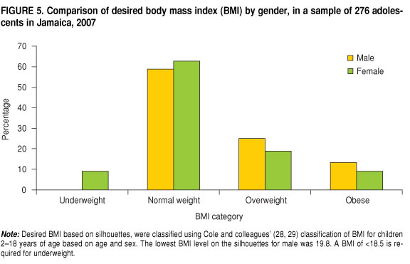 Saúde Pública - Comparison of self-perceived weight and desired ...