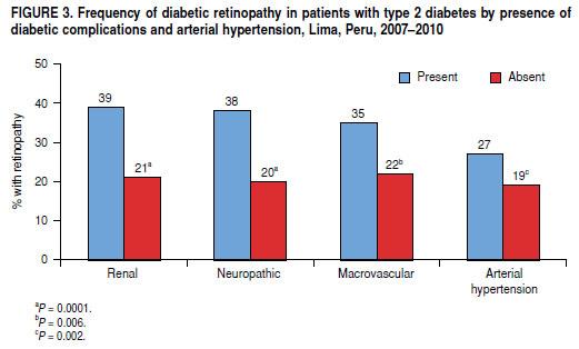 diabetes tipo 2 epidemiología uk