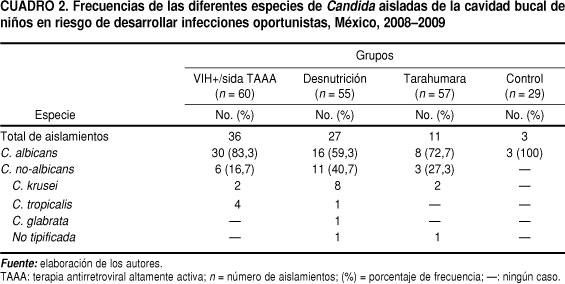 Saúde Pública Candida Bucal En Niños Mexicanos Con Vihsida