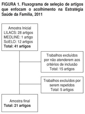 Saúde Pública - Acolhimento na Estratégia Saúde da Família  revisão ... a2642c420f225