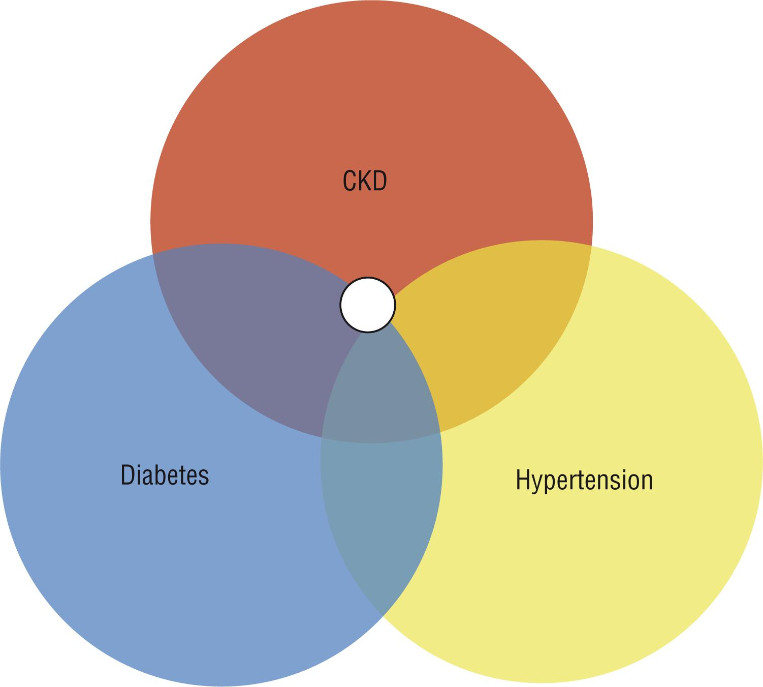 a research on hypertension the biggest chronic disease in the united states Chronic kidney disease hypertension prevalence and control among adults: united prevalence of leading cardiovascular disease risk factors--united states.