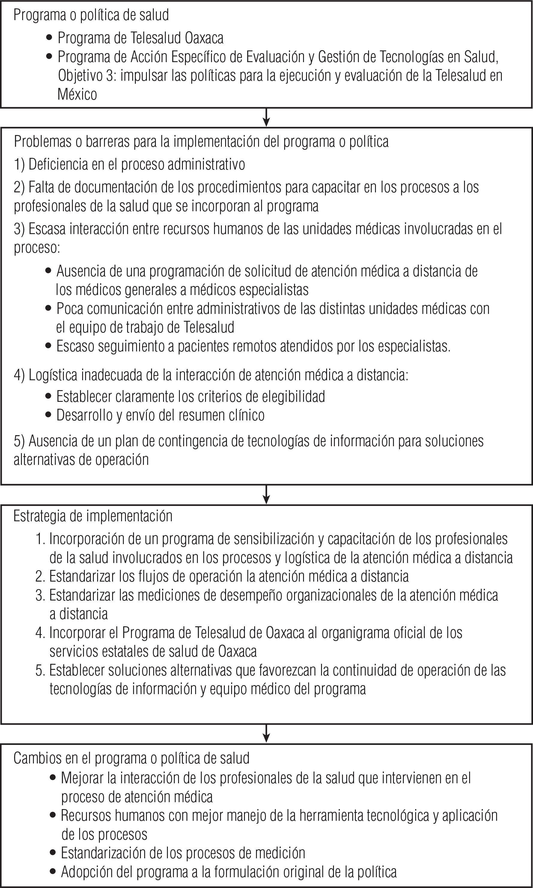 Saúde Pública - Evaluación del proceso de teleconsulta desde la ...