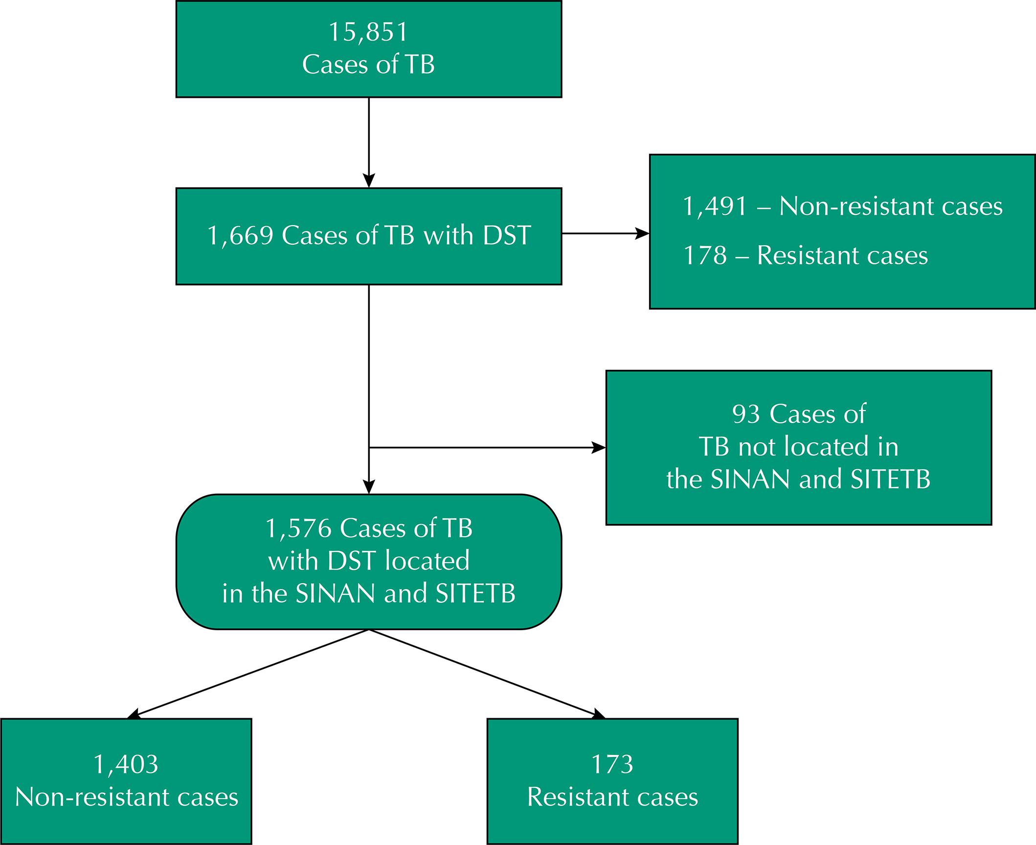 Sade pblica risk factors associated with multidrug resistant figure flowchart of tb cases notified state of esprito santo brazil 2002 to 2012 nvjuhfo Choice Image