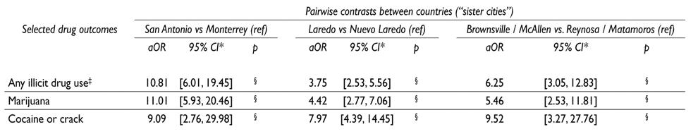 Saúde Pública - Drug use on both sides of the US-Mexico border Drug